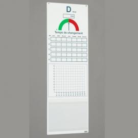 Tableau QCD avec Visuel vert/rouge