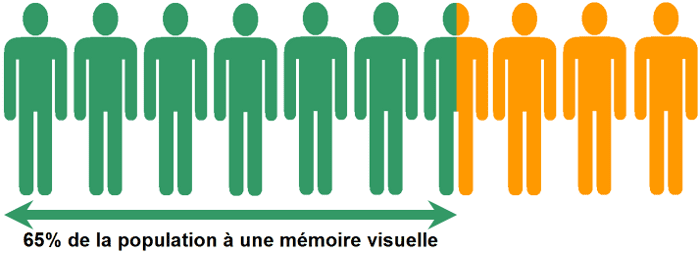Management visuel - 65¨% de la population à une mémoire visuelle - Lean Management - www.ma-boutique-en-lean.fr